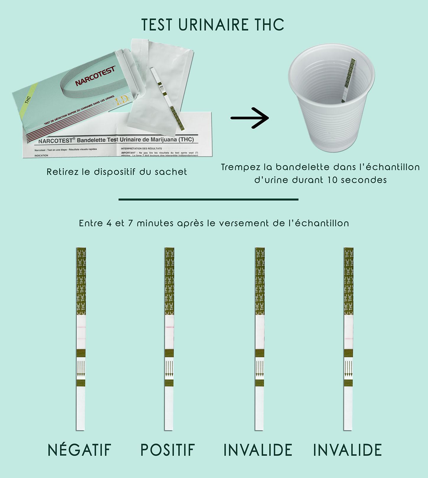 narcotest test de d tection rapide de drogues simple rapide et fiable 99. Black Bedroom Furniture Sets. Home Design Ideas